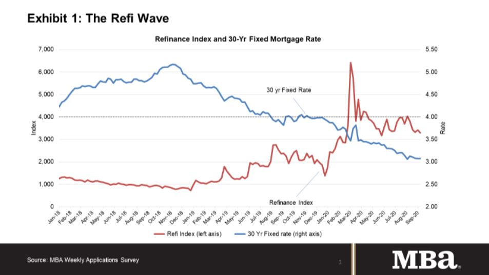 The Refi Wave