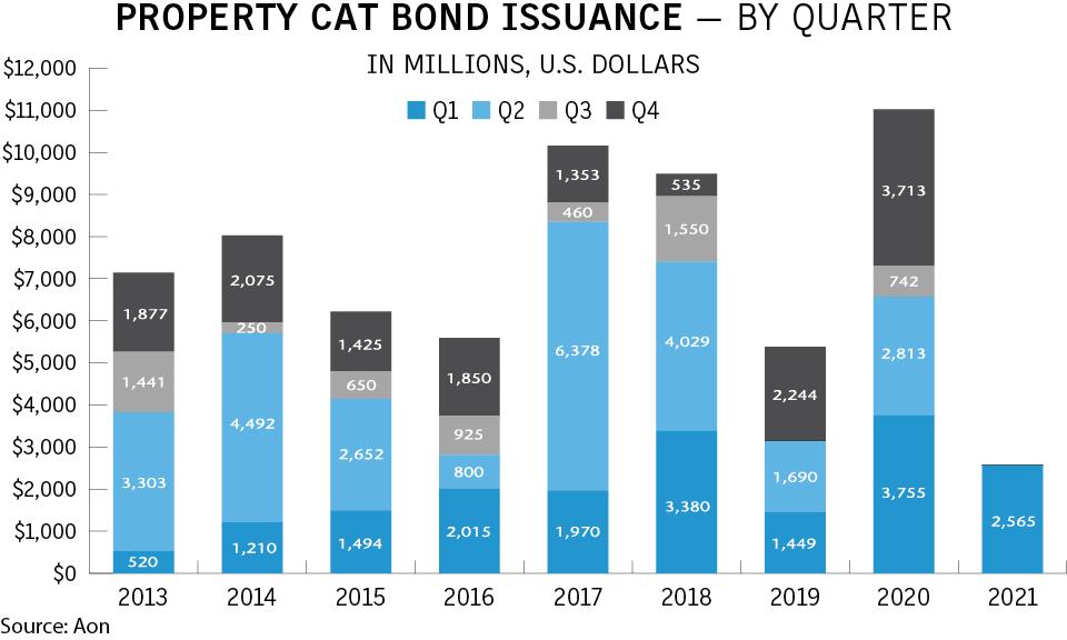 Property-cat-bond-issuance-falls-in-Q1